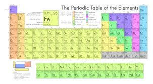 """The Periodic Elements Table"" Courtesy of Google ""free to use images"""